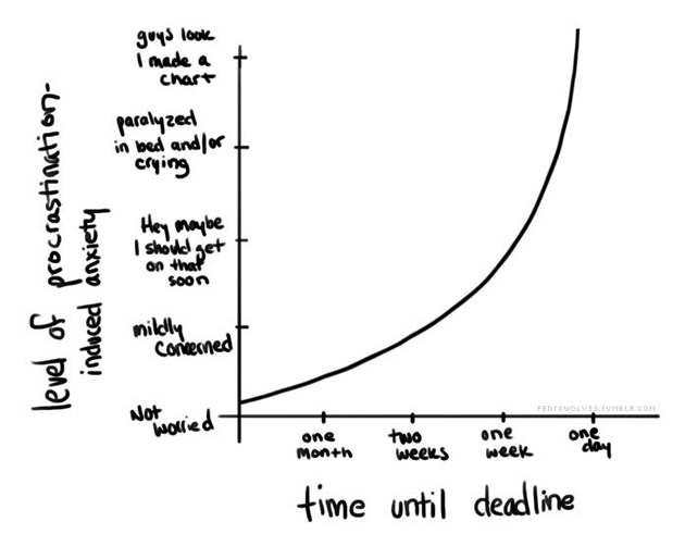 From: http://thewritersadvice.files.wordpress.com/2012/04/procrastination.jpg